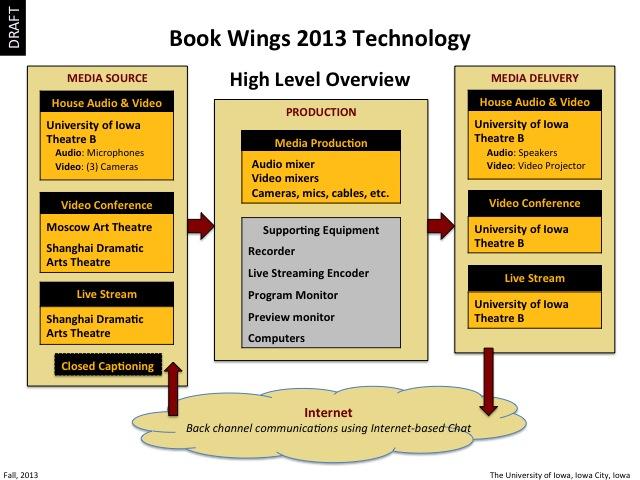 2013 Book Wings Technology, slide 3