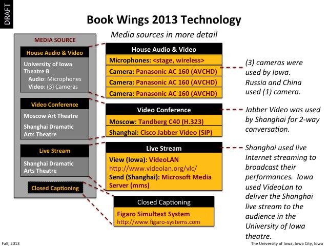 2013 Book Wings Technology, slide 4