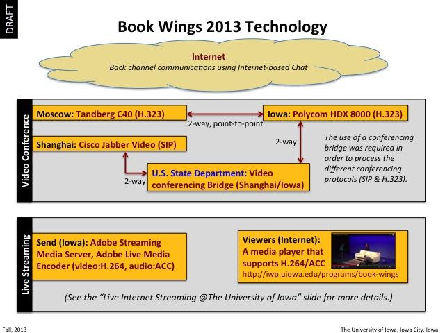 2013 Book Wings Technology, slide 6