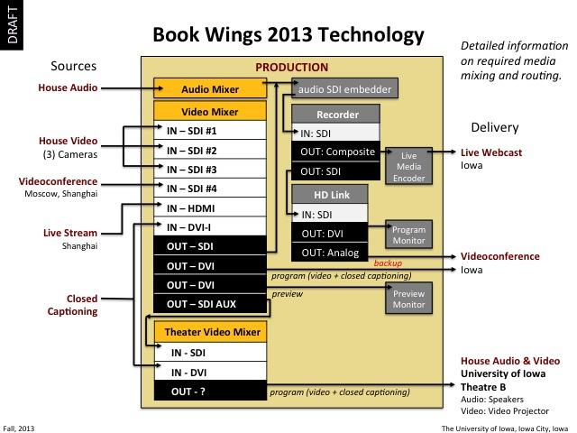 2013 Book Wings Technology, slide 10