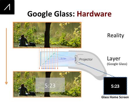 Google Glass Slide 9