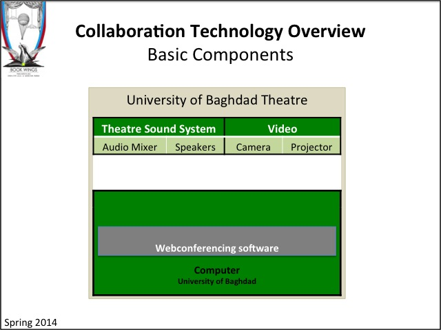 Book Wings: Collaboration Technology Overview - Basdic Components
