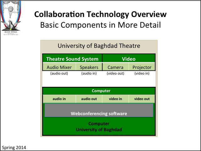 Book Wings: Collaboration Technology Overview - Basic Components - More Details.