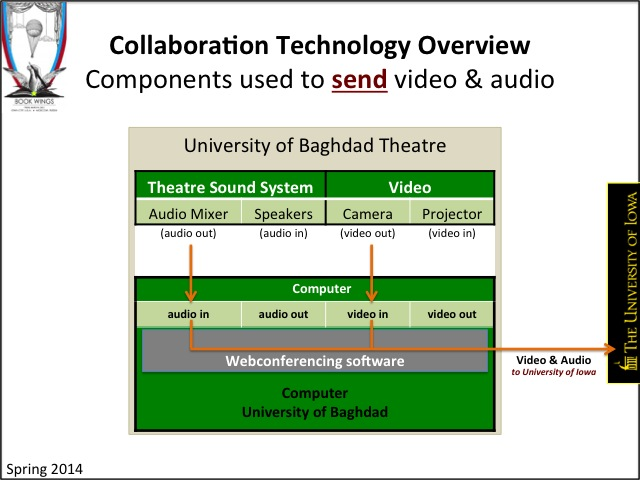 Book Wings: Collaboration Technology Overview - Components used to send video and audio