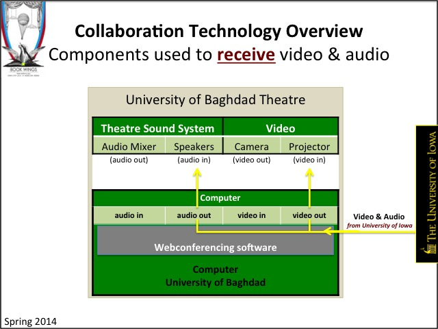 Book Wings: Collaboration Technology Overview - Components used to receive video and audio.