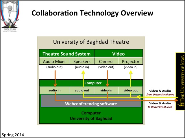 Book Wings: Collaboration Technology Overview