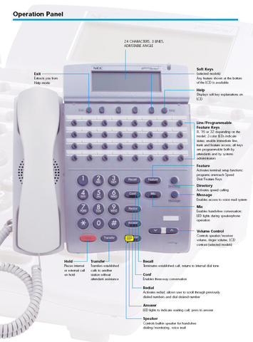 Operation Panel: Telephone Labels