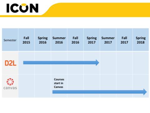 Canvas Adoption Timeline