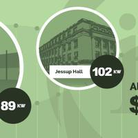 Alliant Energy $272,000 rebate