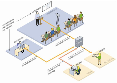 This image illustrates how the recording of UICapture works in a classroom.