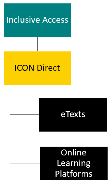 Diagram illustrating ICON Direct's two parts - eTexts and Online Learning Platforms